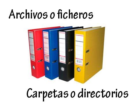 ¿Que son los archivos o ficheros?
